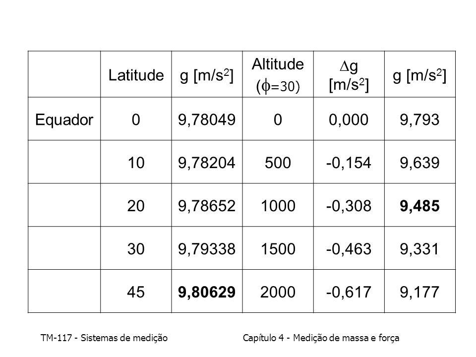 Latitude g [m/s2] Altitude. (f=30) Dg [m/s2] Equador. 9,78049. 0,000. 9,793. 10. 9,78204. 500.